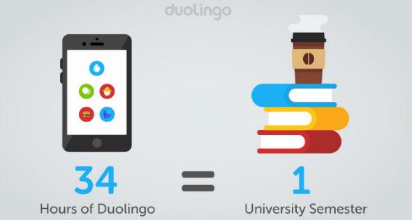 DOulingo app para aprender inglés