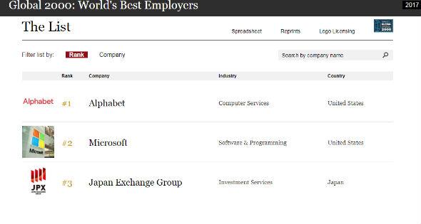 Lista mejores empresas